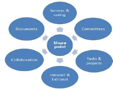 Research and Technology Implementation